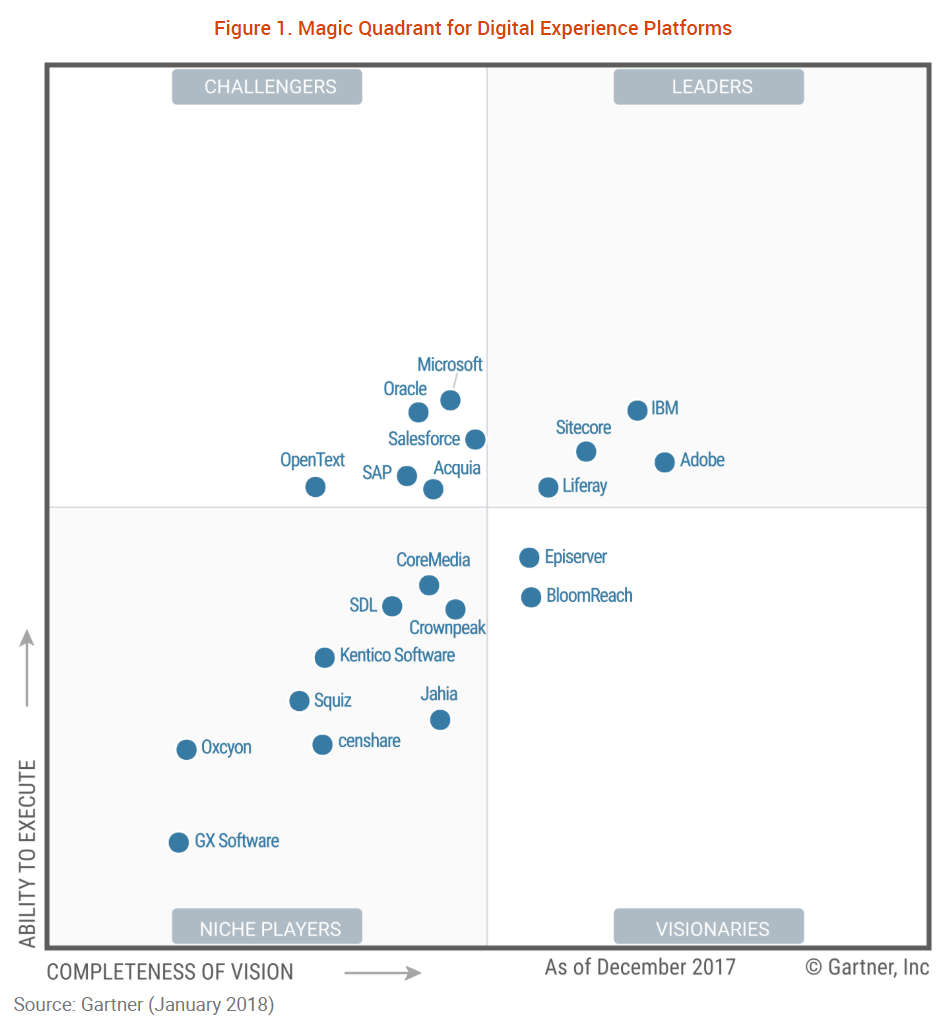Gartner Magical Quadrant for DXP 2018